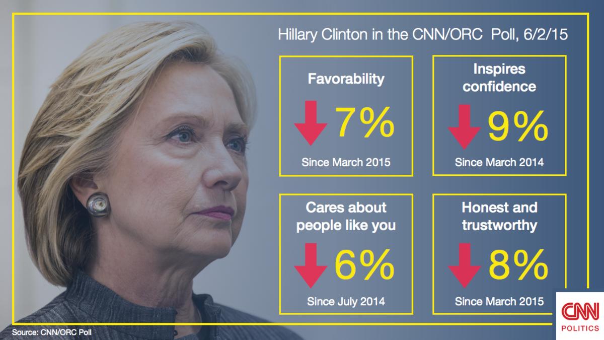 Poll: New speed bumps for Hillary Clinton - CNNPolitics