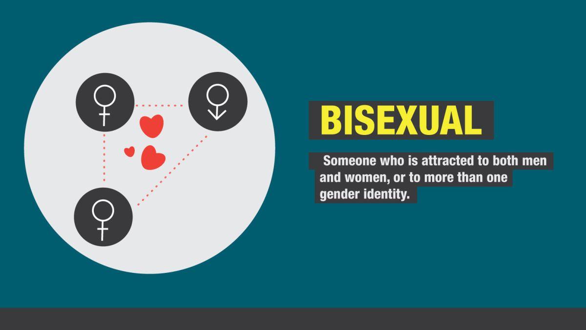Is Everyone Bisexual