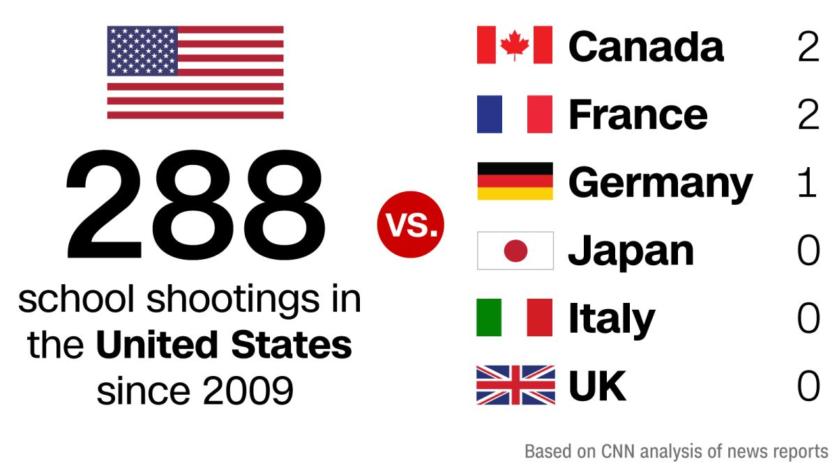 School Shootings In The Us Compared With The Rest Of The World Cnn