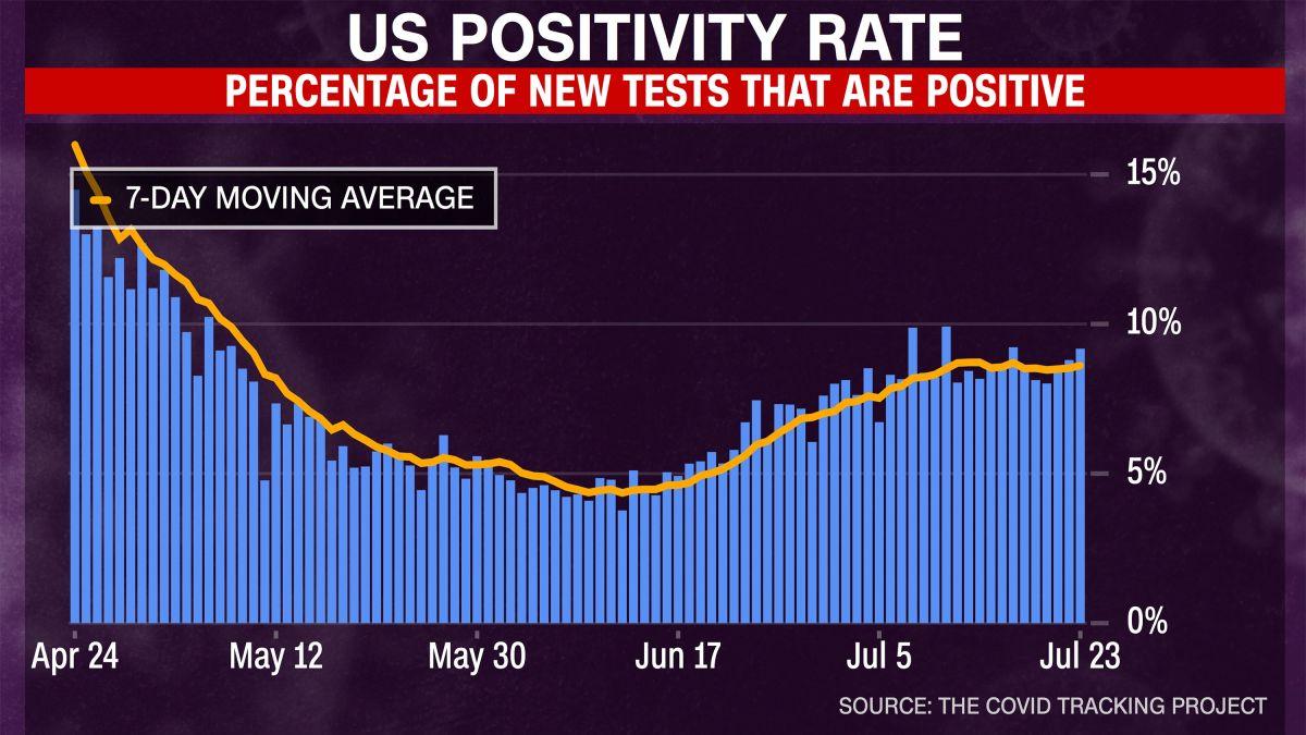 Fact check Trump boasts coronavirus positivity rate is down from ...