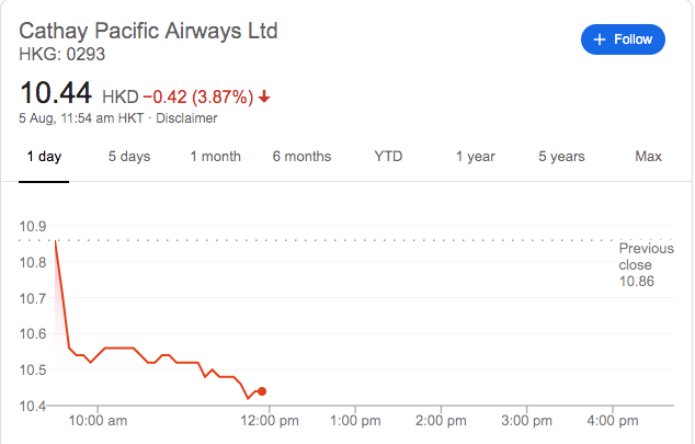 Share prices have dropped for airline Cathay Pacific, which has canceled over 70 flights today.