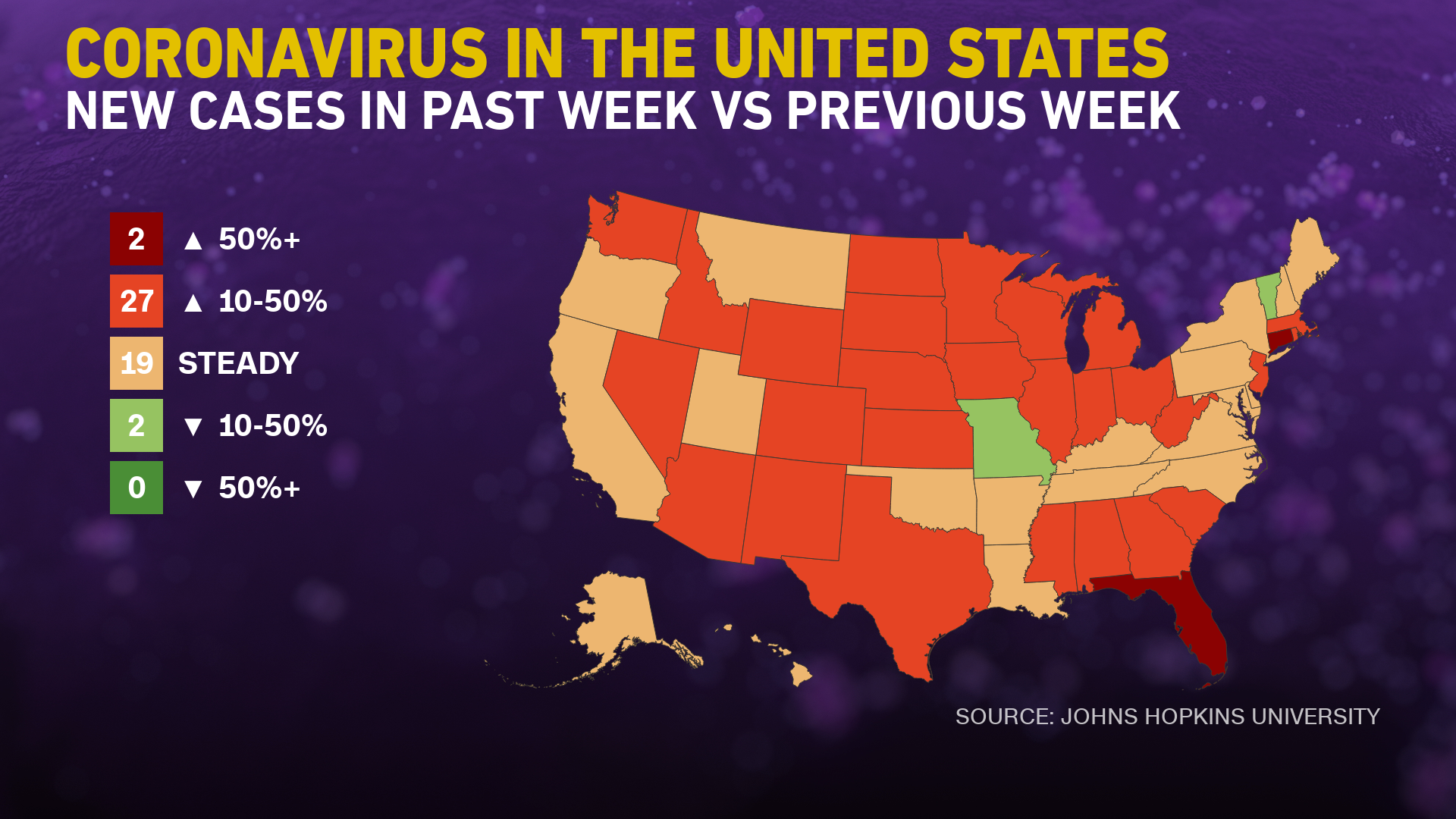 Coronavirus cases are increasing in 29 US states — and only two states are reporting decreases, according to data from Johns Hopkins University