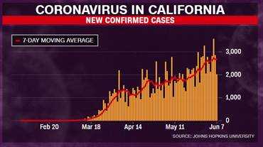 35 These 4 Us States Are Outpacing New York In Rates Of New Coronavirus Cases Per Day