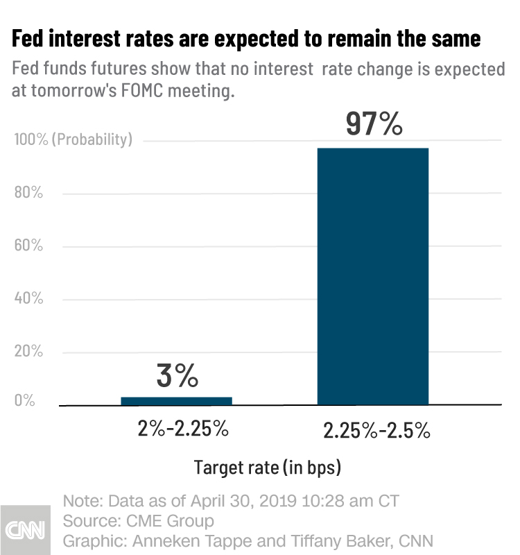 What Fed futures say about Wednesday's interest rate decision