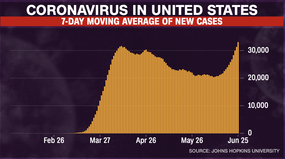 58 Florida Reports Nearly 9 000 More Coronavirus Cases A New Single Day High