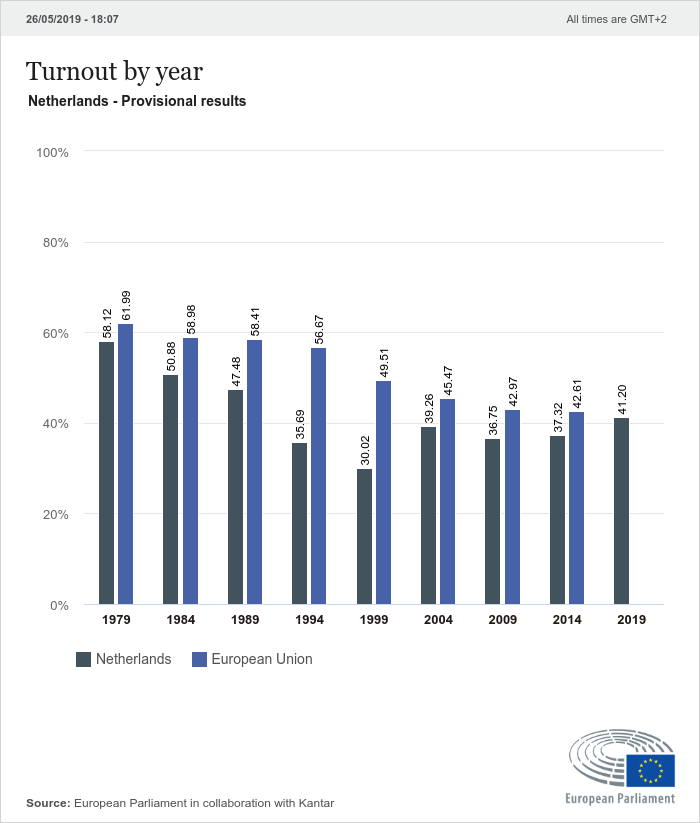 Voter turnout by year in the Netherlands