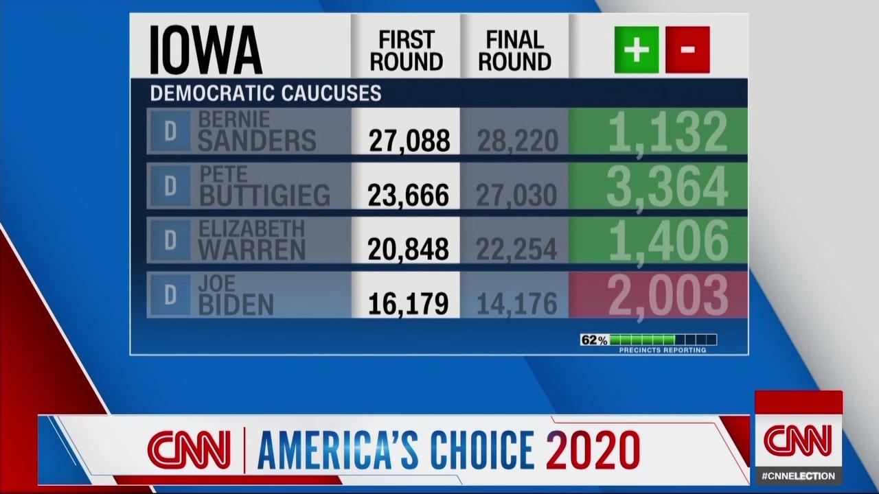 Iowa, provisional 2020 caucus results
