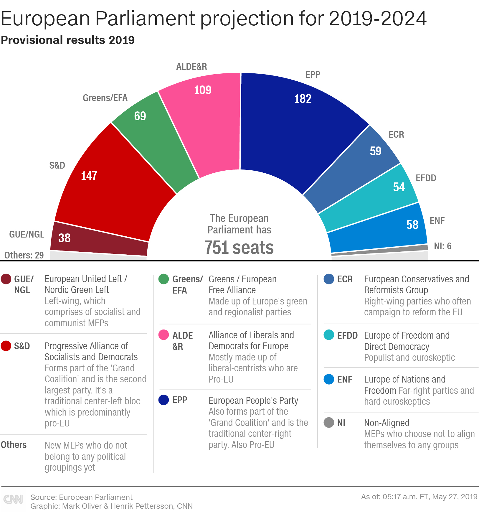 European Parliament projection for 2019-2024