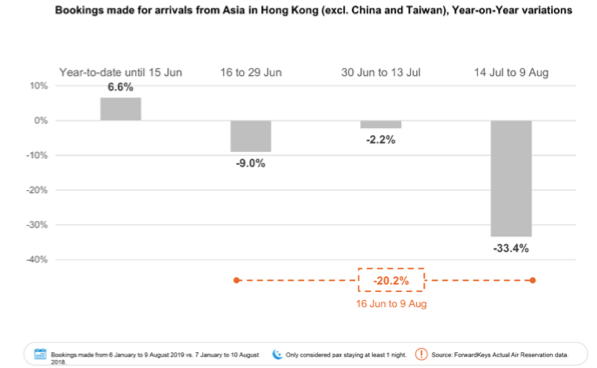 Graph showing bookings made from Asia to Hong Kong in comparison to same period in 2018.