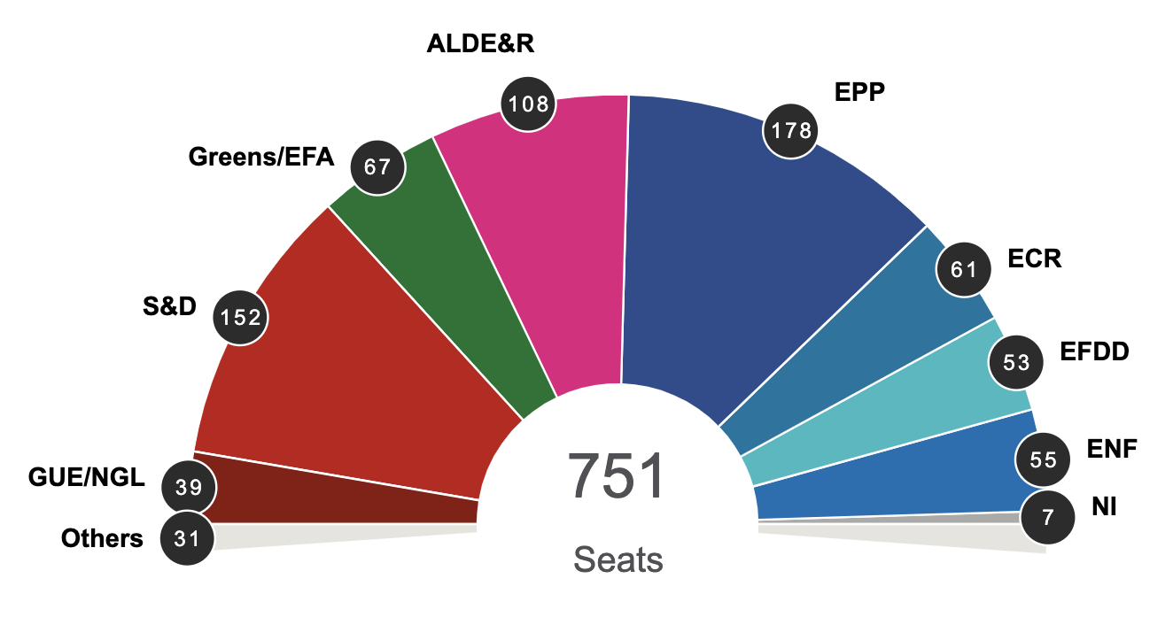 The latest provision results of the European Parliament.