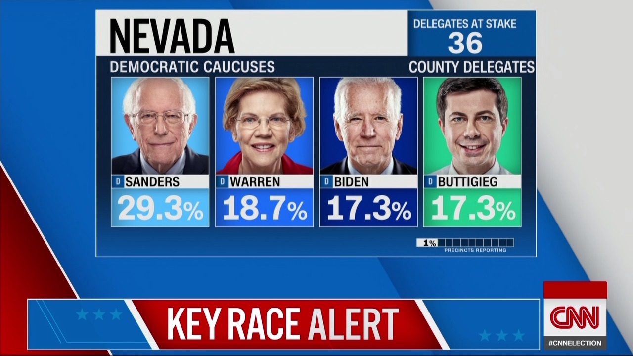 15 Early County Delegates Results Have Sanders Ahead In Nevada