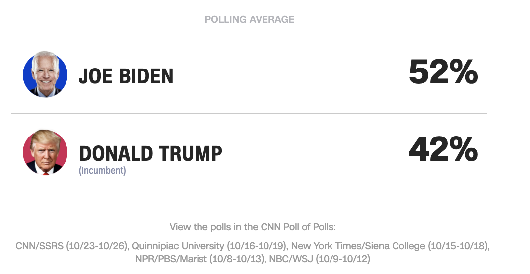 30) Where Trump and Biden stand in CNN's latest poll of polls