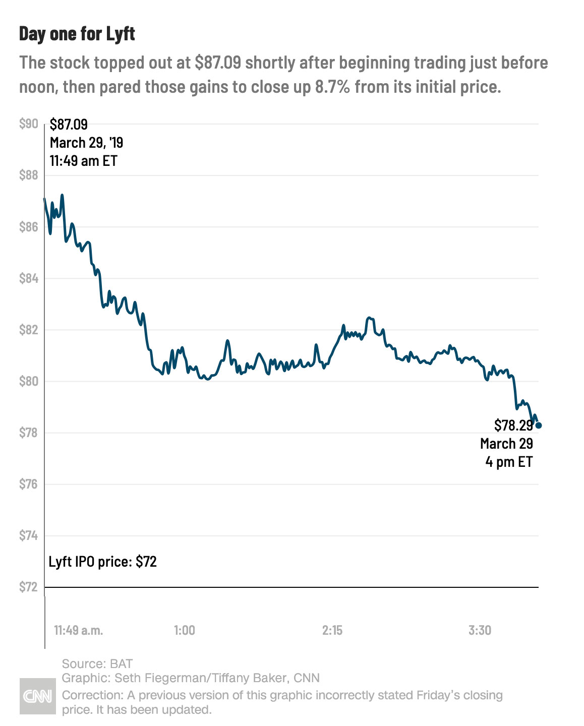 What was the uber ipo price