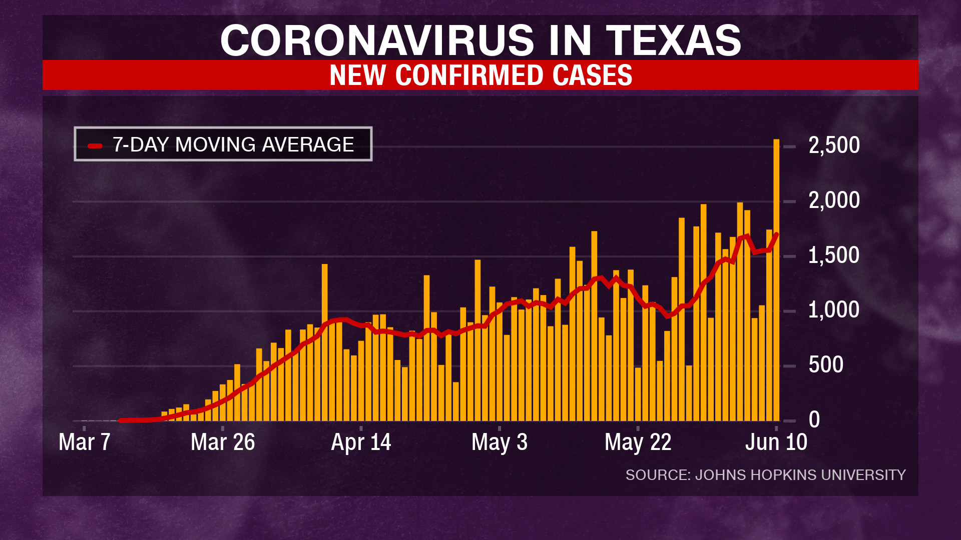Trump Heads To Texas Today Here Are The State S Latest Coronavirus Numbers