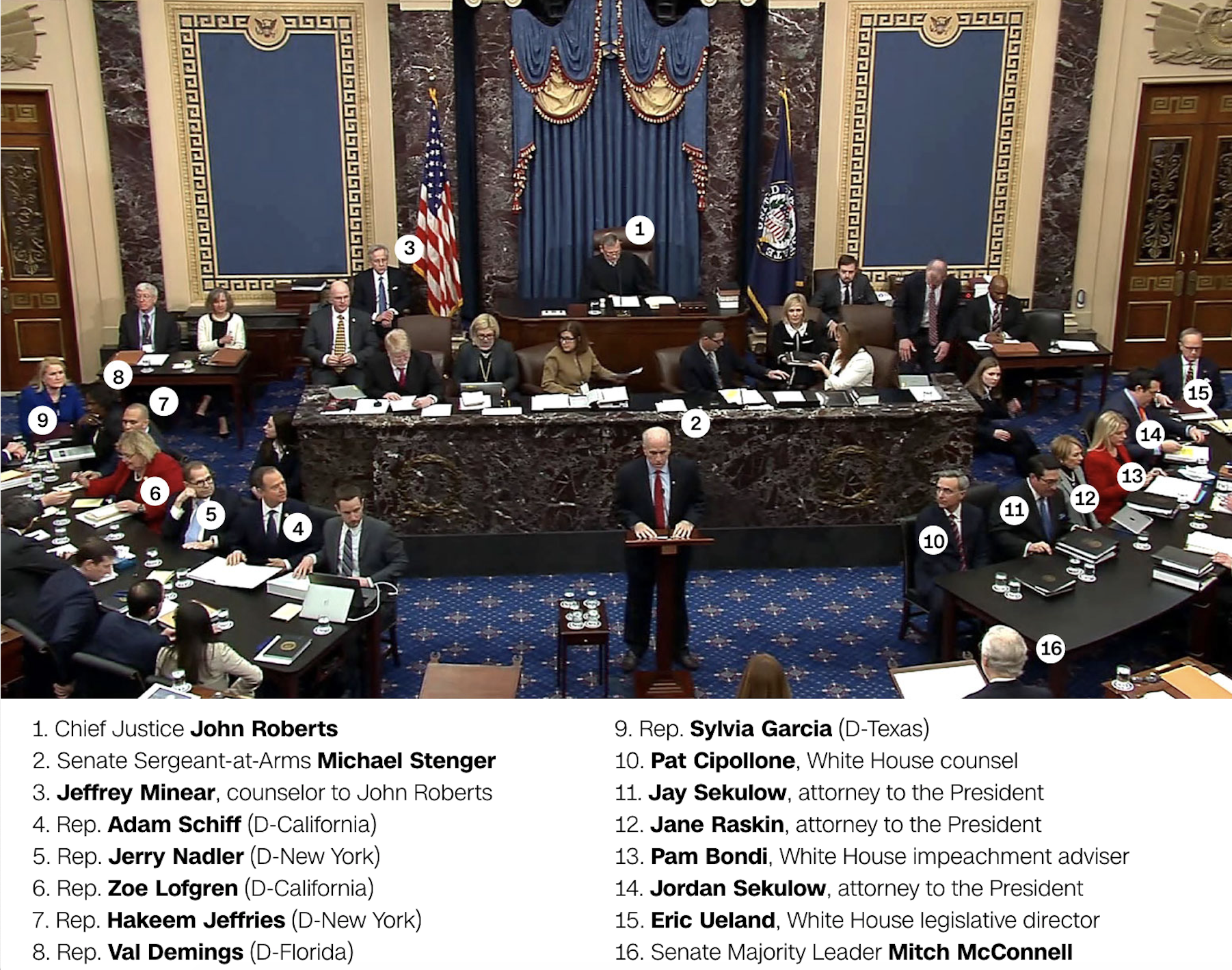 Who's who on the Senate floor today