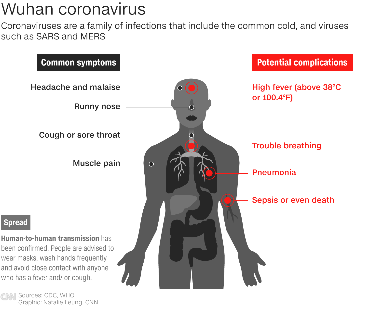 how long does the coronavirus last in humans