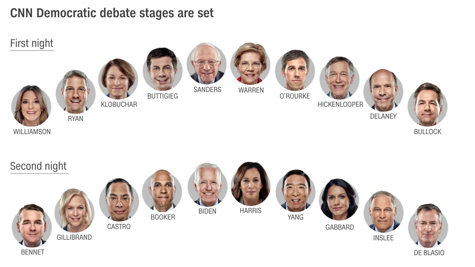 Lineup for July Democratic presidential debates in Detroit revealed