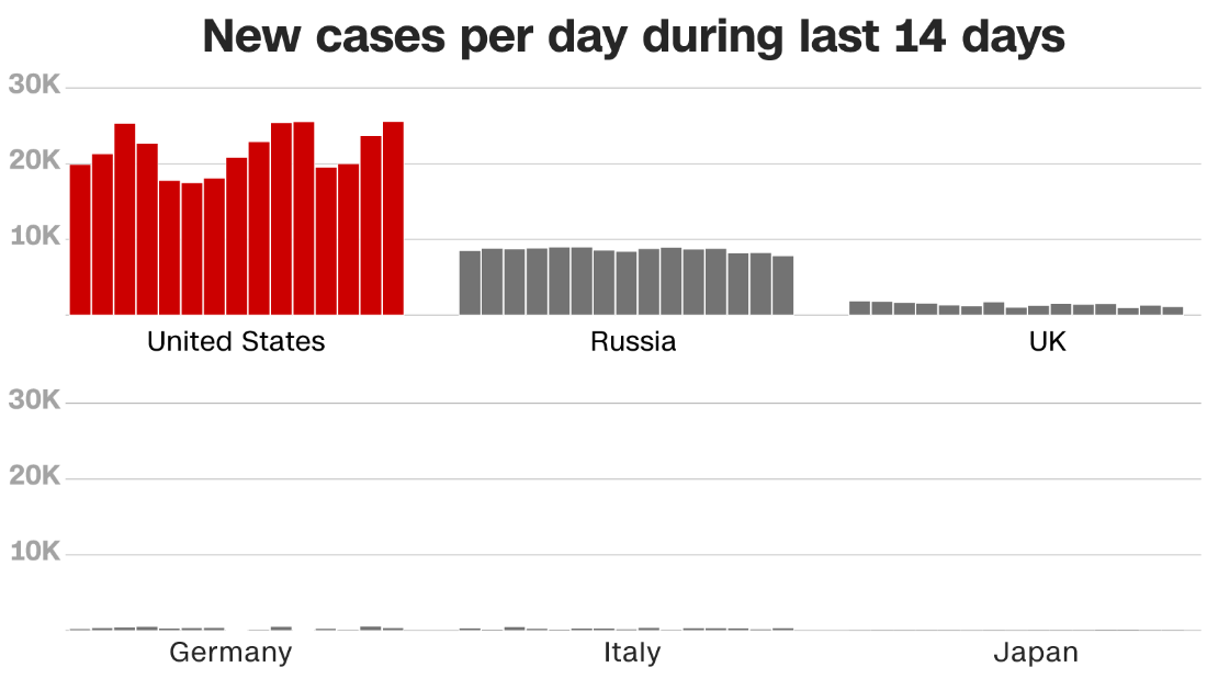 45 How New Coronavirus Cases In The Us Compare To Other Countries