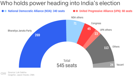 India election 2019: live updates - CNN