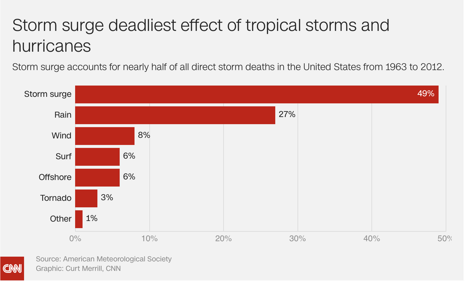 South Carolina Gov Quot Time Is Running Out Quot To Evacuate