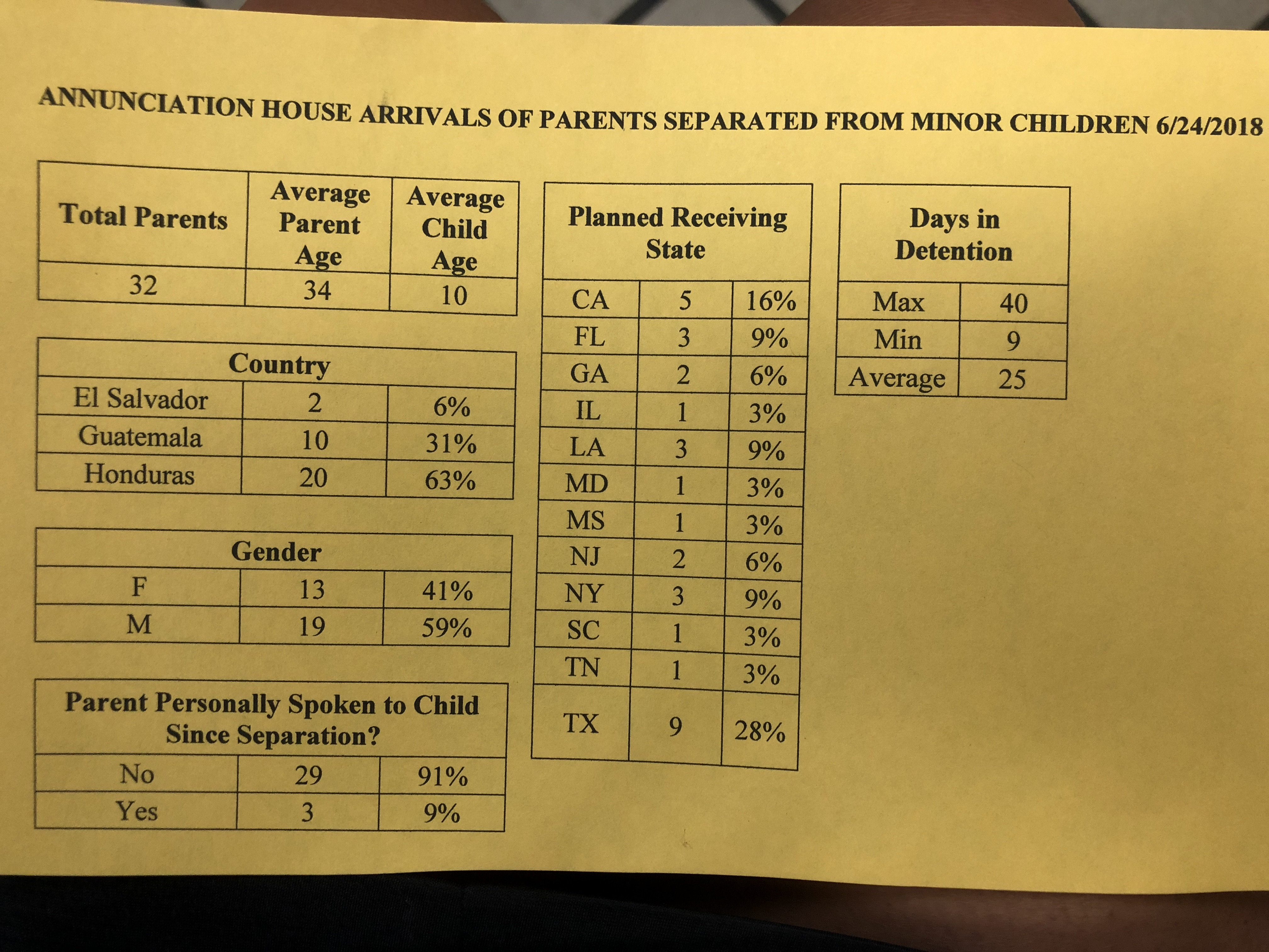 A handout provided by the Annunciation House in El Paso, Texas, shows data on 32 parents released by U.S. Customs and Border Protection agents.