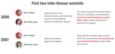 North Korea-South Korea summit: Live updates - CNN
