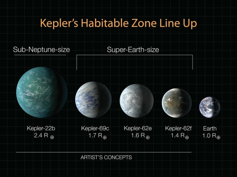 habitable zone kepler updated