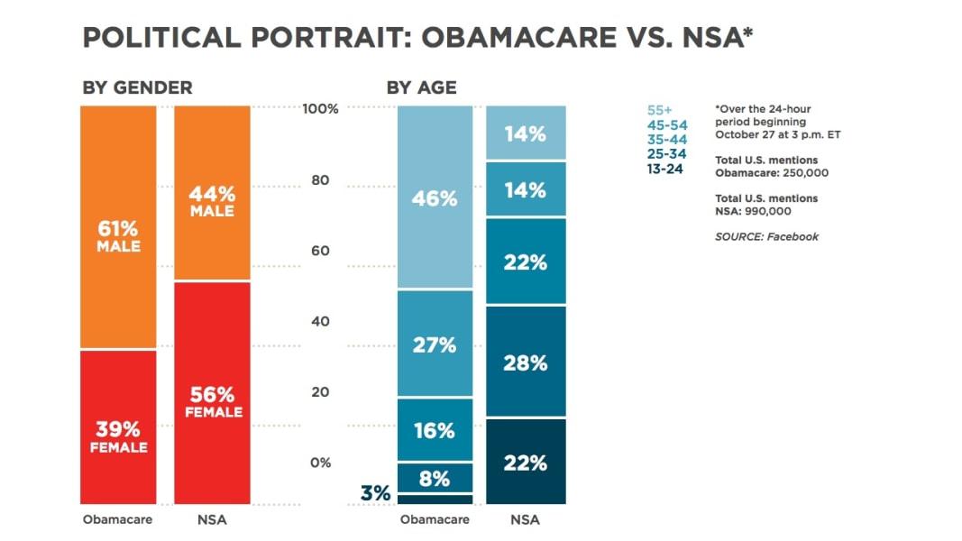 facebook chart vs obamacare nsa