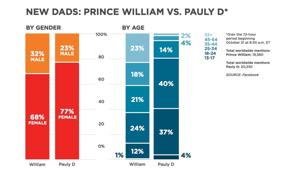 facebook chart vs prince william pauly d