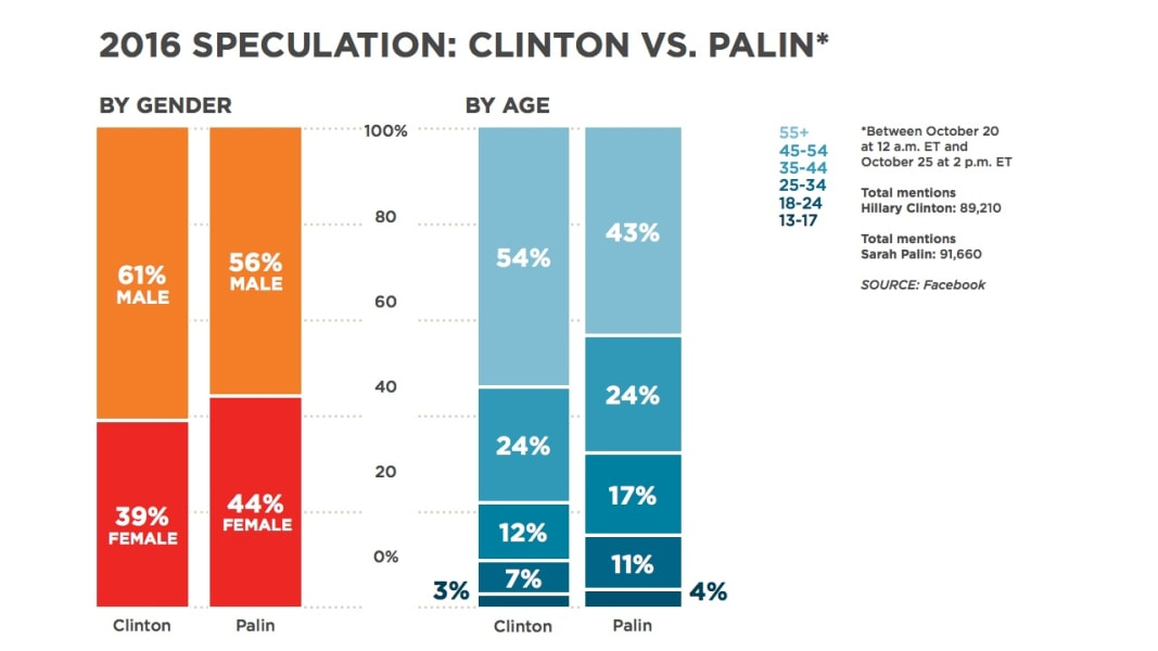 facebook chart vs clinton palin