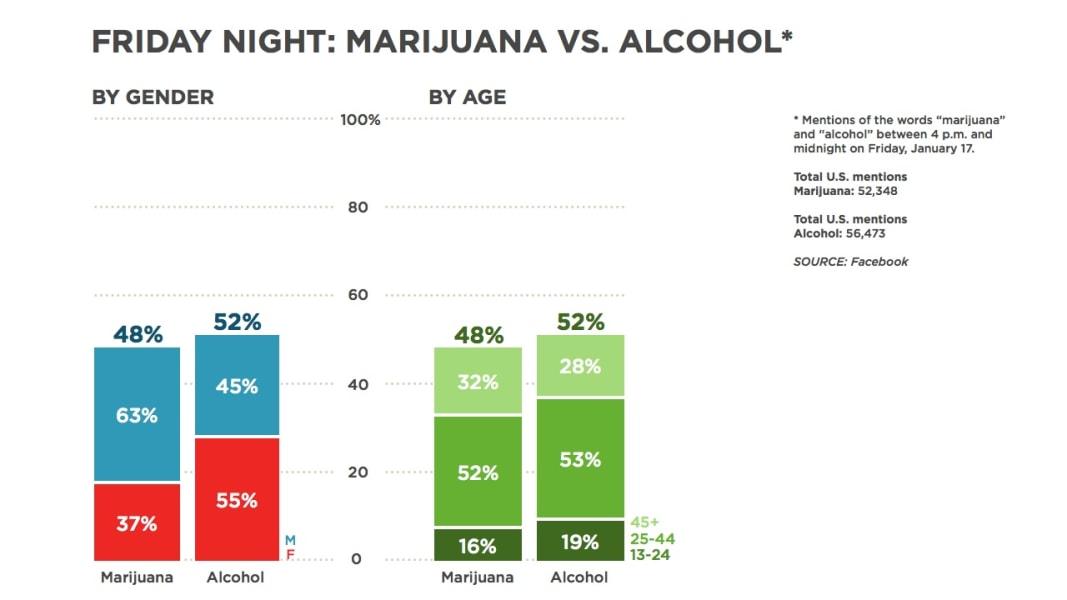 facebook chart friday night marijuana alcohol january
