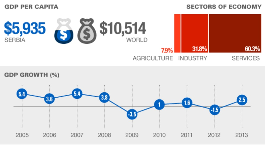 Serbia country stats economy