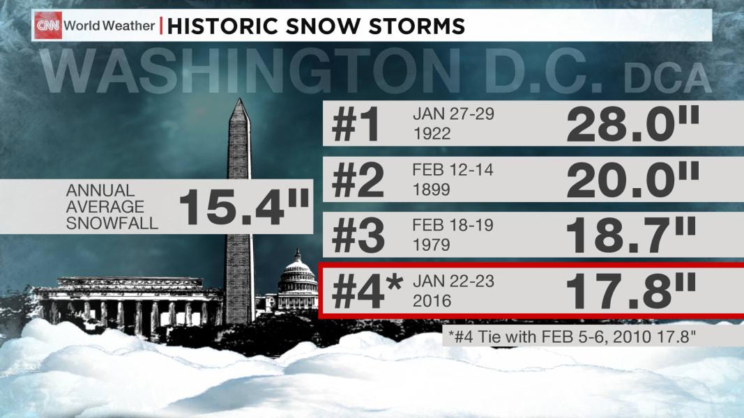 gfx wx dca blizzard record