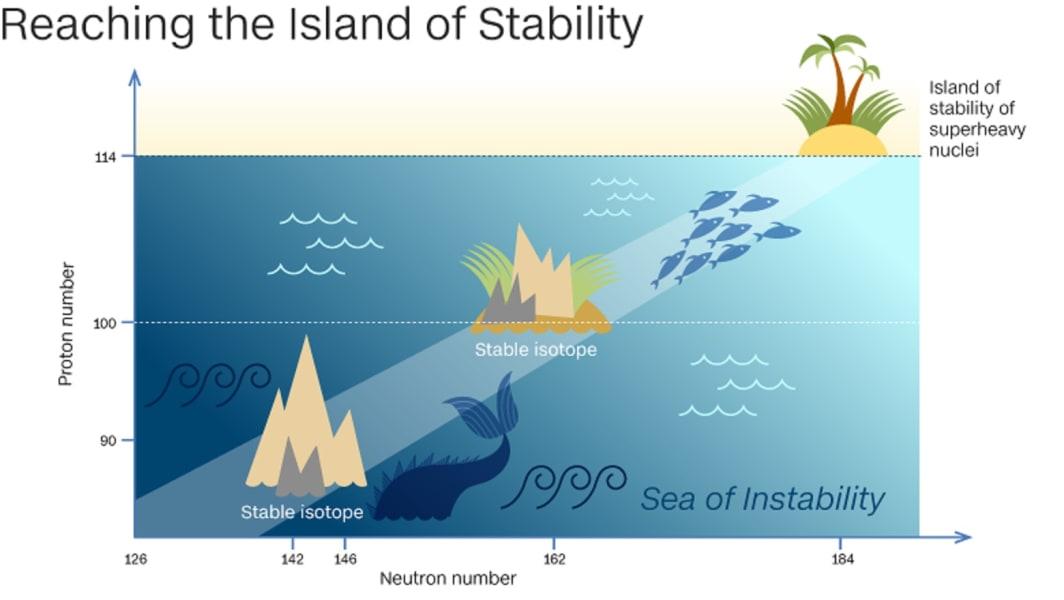 ISALND STABILITY