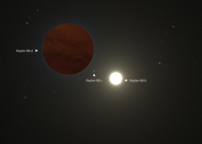 Kepler-88 exoplanets
