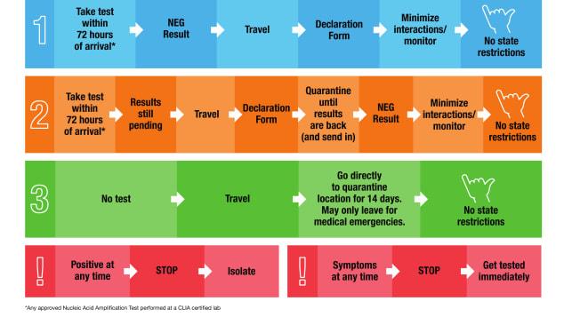 Hawaii Pre-travel Test flow chart