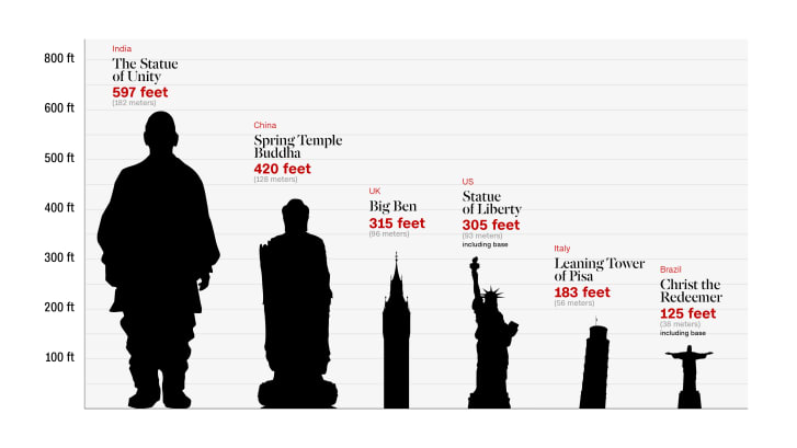 http://dynaimage.cdn.cnn.com/cnn/q_auto,w_727,c_fit/http%3A%2F%2Fcdn.cnn.com%2Fcnnnext%2Fdam%2Fassets%2F181031171751-statue-of-unity-graphic.jpg