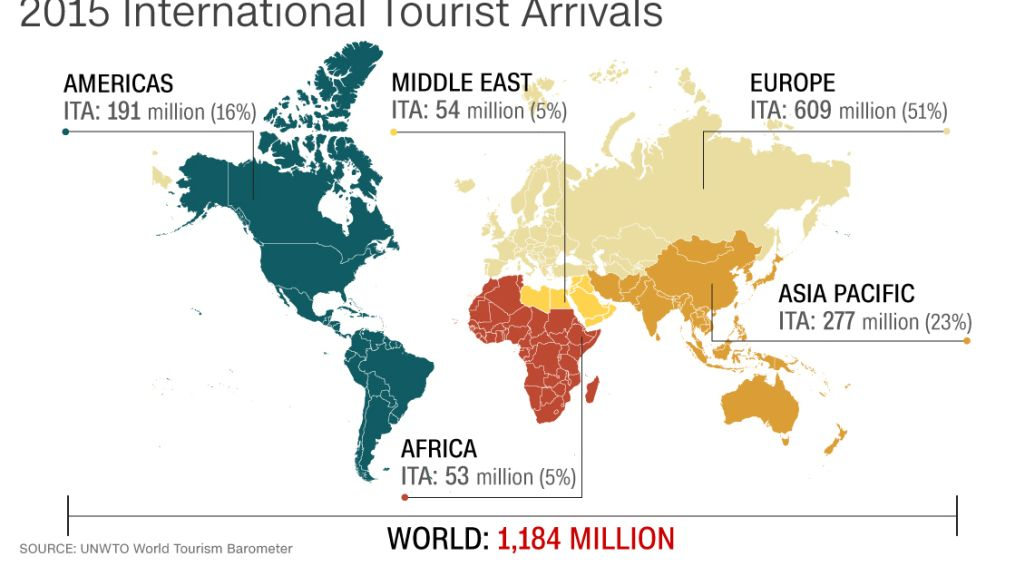 UNWTO More International Tourists Than Ever In CNN Travel - The 10 most popular destination cities in asiapacific for 2015
