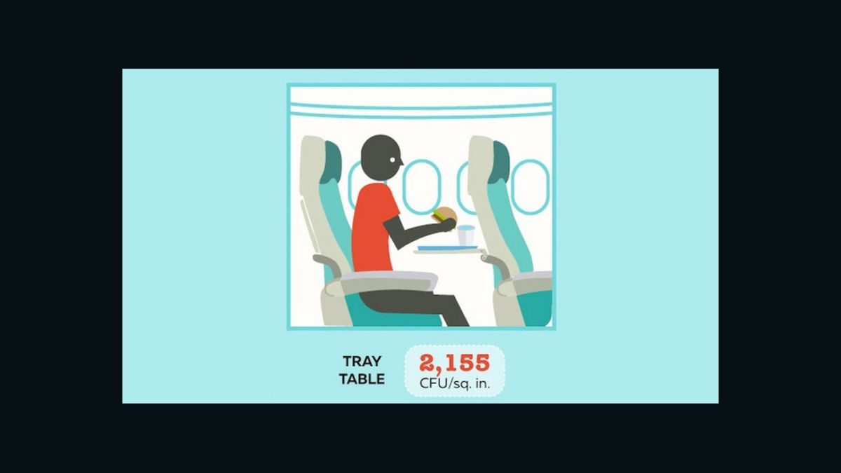 What are the dirtiest places on an airplane?