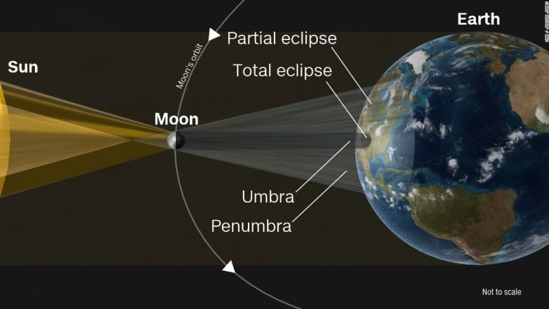 For a brief time, the moon will block the sun, throwing parts of the country into darkness.